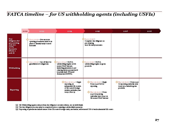 FATCA timeline – for US withholding agents (including USFIs) 2012 Due diligence for pre-existing