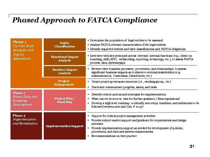 Phased Approach to FATCA Compliance Phase 1 Current State Analysis and Impact Assessment Entity