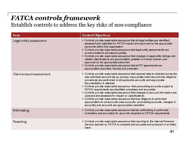 FATCA controls framework Establish controls to address the key risks of non-compliance Area Control