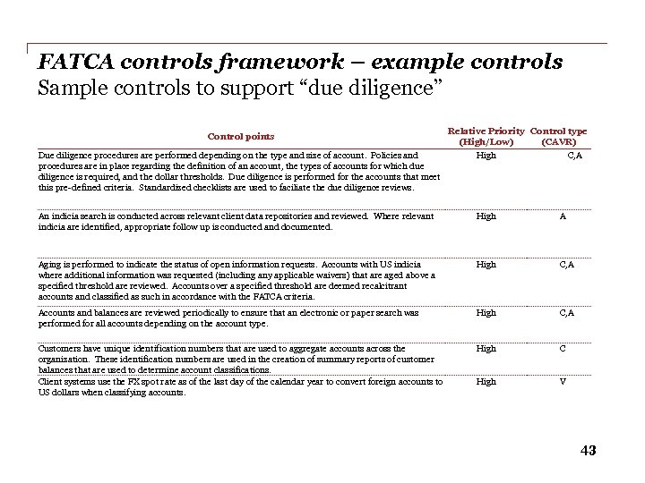 """FATCA controls framework – example controls Sample controls to support """"due diligence"""" Control points"""