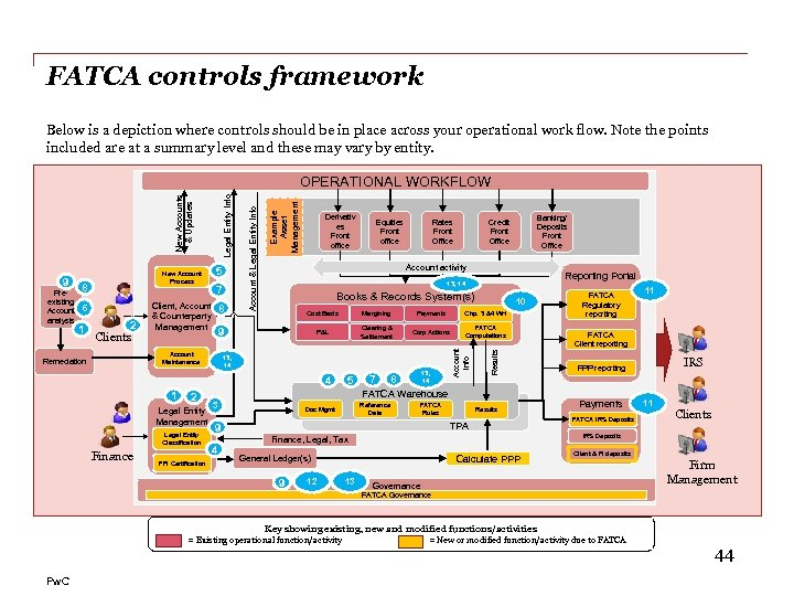 FATCA controls framework Below is a depiction where controls should be in place across