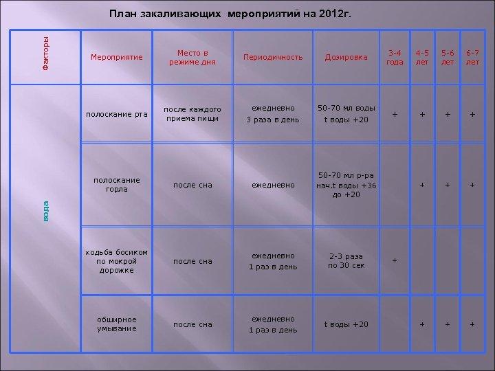 Факторы План закаливающих мероприятий на 2012 г. Мероприятие Место в режиме дня Периодичность