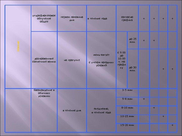 ульрафиолетовое облучение общее первая половина дня в течение года согласно графика солнце до 25