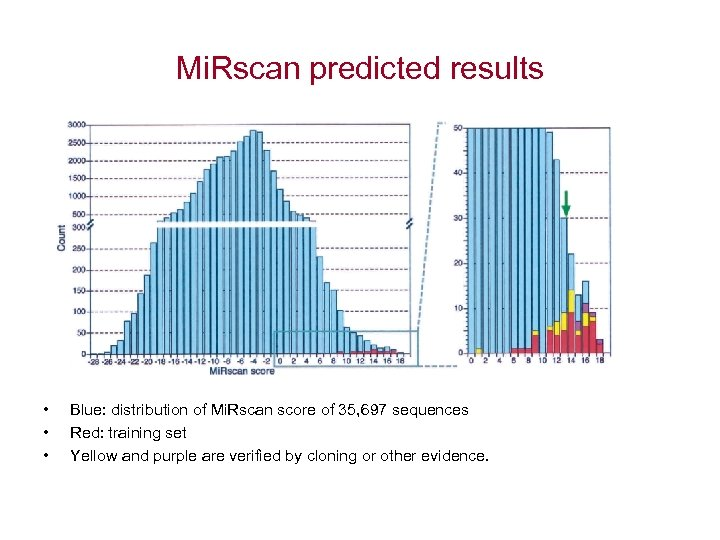 Mi. Rscan predicted results • • • Blue: distribution of Mi. Rscan score of