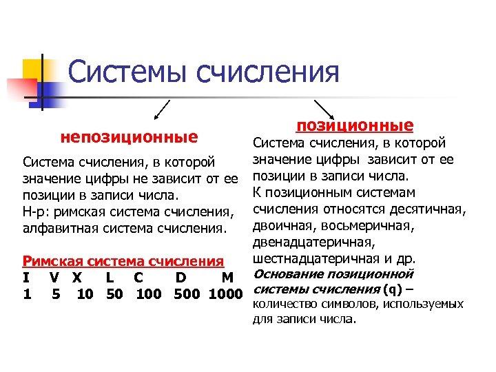 Системы счисления непозиционные Система счисления, в которой значение цифры зависит от ее Система счисления,