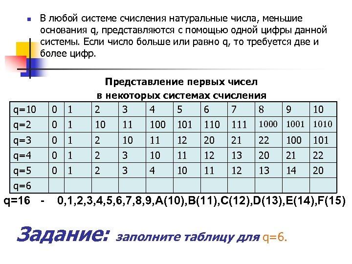 n В любой системе счисления натуральные числа, меньшие основания q, представляются с помощью одной