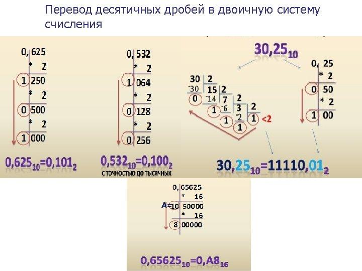 Перевод десятичных дробей в двоичную систему счисления