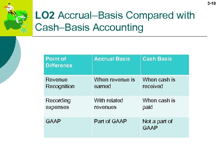 3 -10 LO 2 Accrual–Basis Compared with Cash–Basis Accounting Point of Difference Accrual Basis