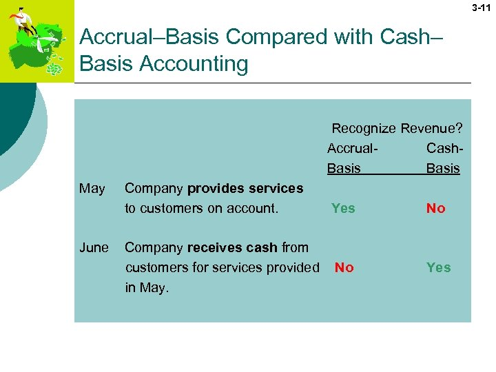 3 -11 Accrual–Basis Compared with Cash– Basis Accounting Recognize Revenue? Accrual- Cash. Basis May