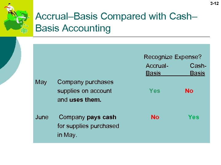3 -12 Accrual–Basis Compared with Cash– Basis Accounting Recognize Expense? Accrual- Cash. Basis May