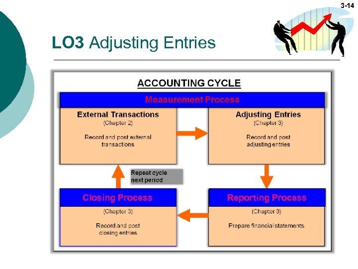 3 -14 LO 3 Adjusting Entries Closing Process Reporting Process