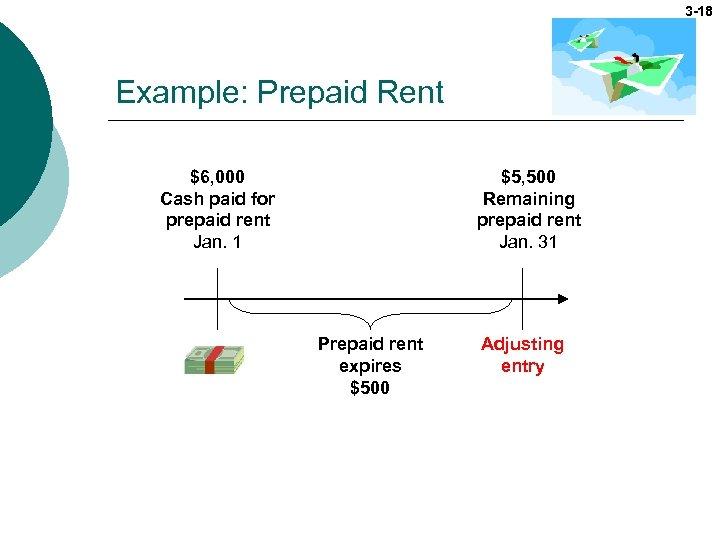 3 -18 Example: Prepaid Rent $6, 000 Cash paid for prepaid rent Jan. 1