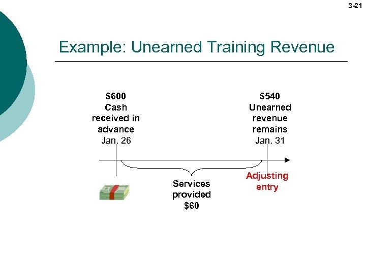 3 -21 Example: Unearned Training Revenue $540 Unearned revenue remains Jan. 31 $600 Cash