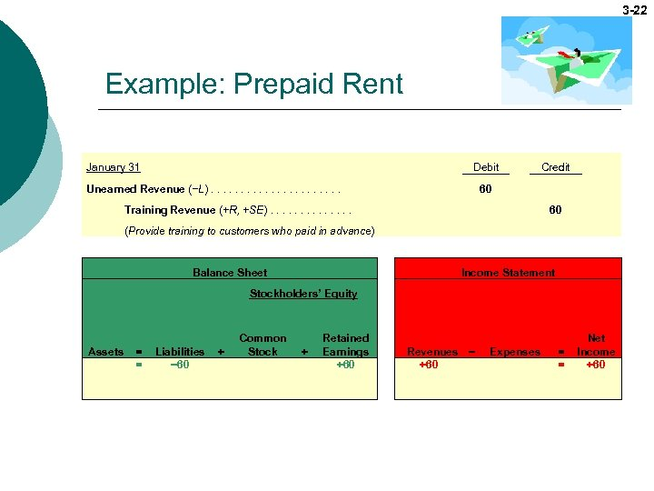 3 -22 Example: Prepaid Rent January 31 Debit Unearned Revenue (−L). . . .
