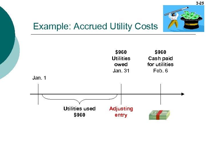 3 -25 Example: Accrued Utility Costs $960 Utilities owed Jan. 31 Jan. 1 Utilities