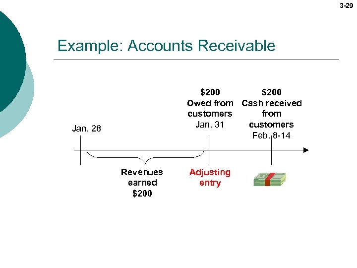 3 -29 Example: Accounts Receivable $200 Owed from Cash received customers from Jan. 31