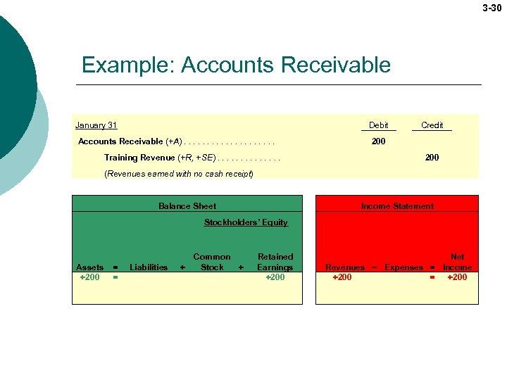 3 -30 Example: Accounts Receivable January 31 Debit Accounts Receivable (+A). . . .