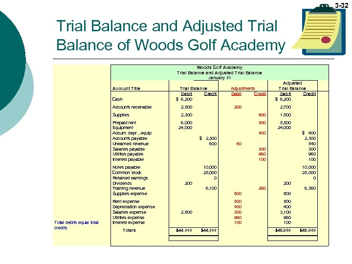 3 -32 Trial Balance and Adjusted Trial Balance of Woods Golf Academy Trial Balance