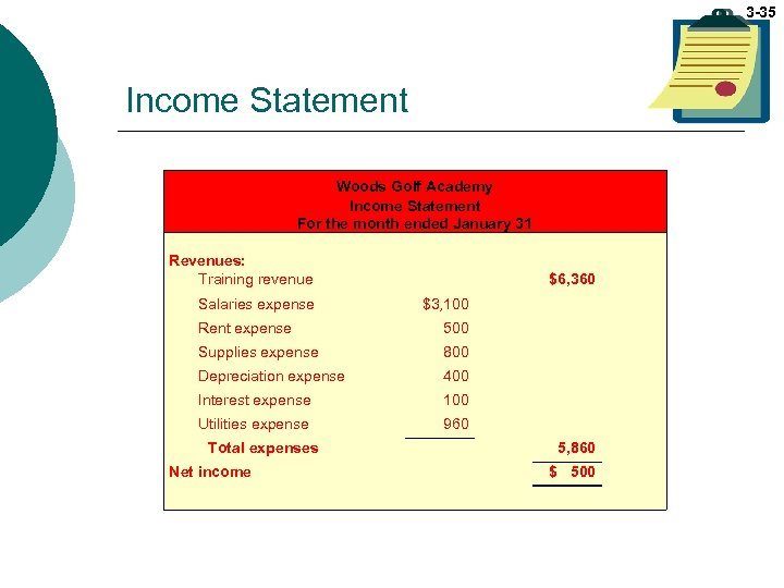 3 -35 Income Statement Woods Golf Academy Income Statement For the month ended January
