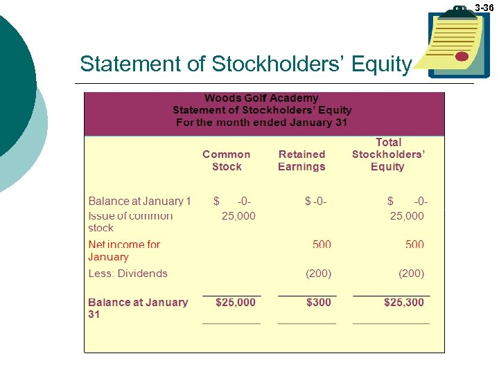 3 -36 Statement of Stockholders' Equity