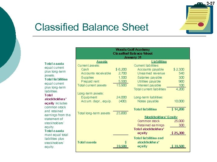 3 -37 Classified Balance Sheet Total assets equal current plus long-term assets. Total liabilities