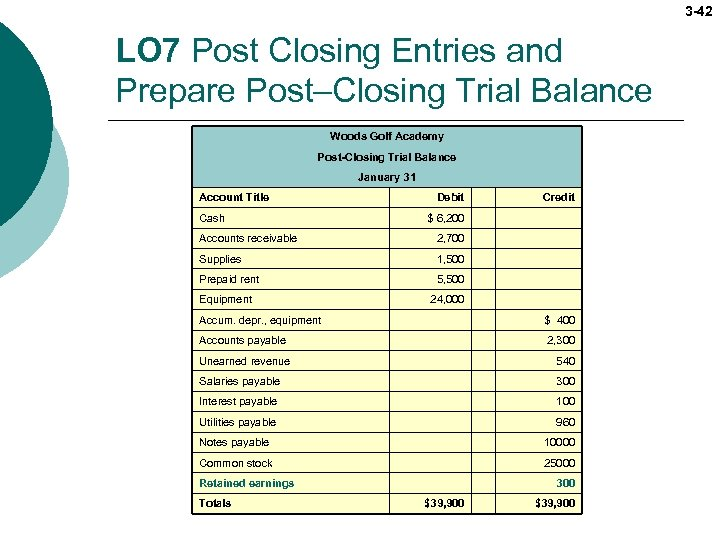 3 -42 LO 7 Post Closing Entries and Prepare Post–Closing Trial Balance Woods Golf