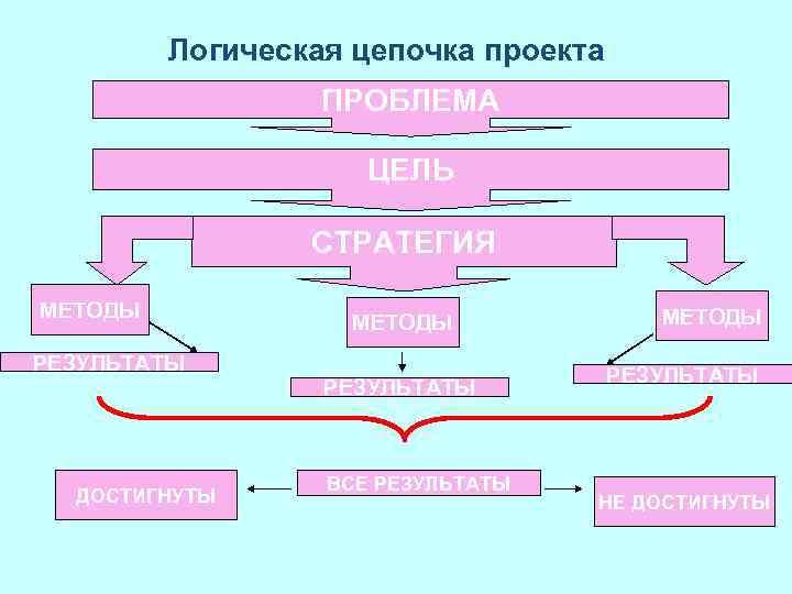Логическая цепочка проекта ПРОБЛЕМА ЦЕЛЬ СТРАТЕГИЯ МЕТОДЫ РЕЗУЛЬТАТЫ ДОСТИГНУТЫ ВСЕ РЕЗУЛЬТАТЫ МЕТОДЫ РЕЗУЛЬТАТЫ НЕ