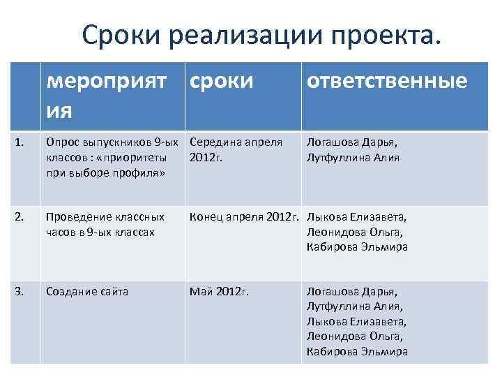 Сроки реализации проекта. мероприят сроки ия ответственные 1. Опрос выпускников 9 -ых Середина апреля