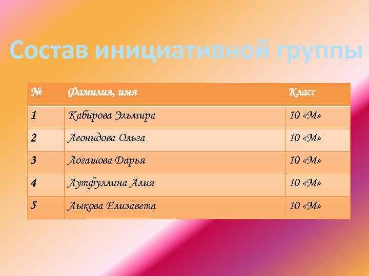 Состав инициативной группы № Фамилия, имя Класс 1 Кабирова Эльмира 10 «М» 2 Леонидова