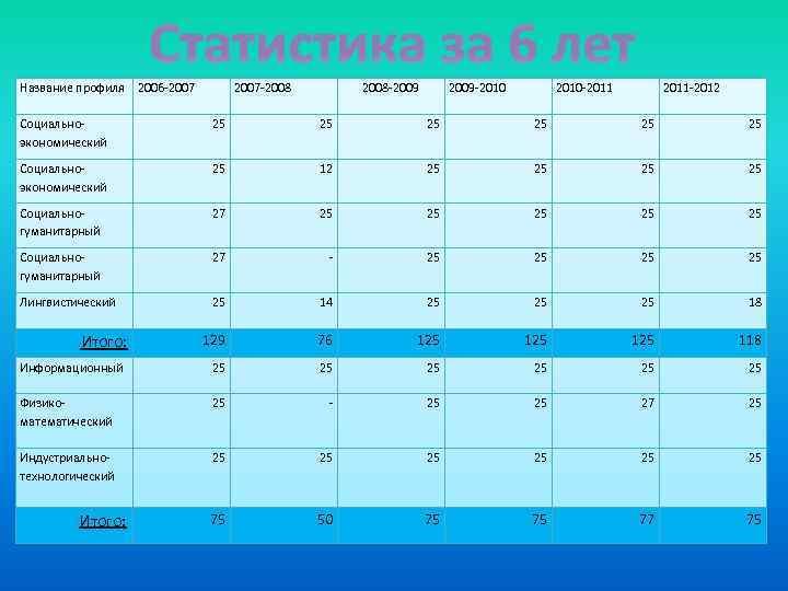 Статистика за 6 лет Название профиля 2006 -2007 -2008 -2009 -2010 2010 -2011 -2012