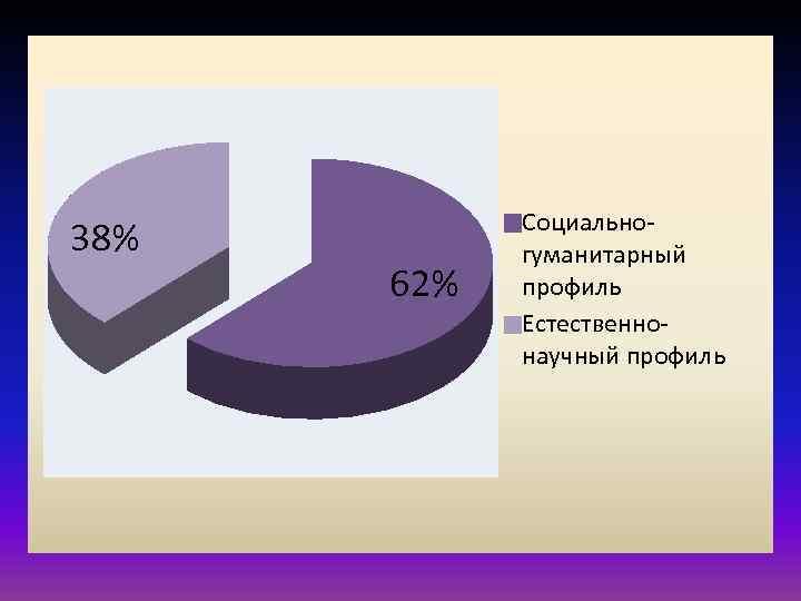 38% 62% Социальногуманитарный профиль Естественнонаучный профиль