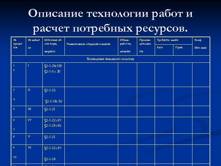 Описание технологии работ и расчет потребных ресурсов. № процес сов № захват Источник обосн