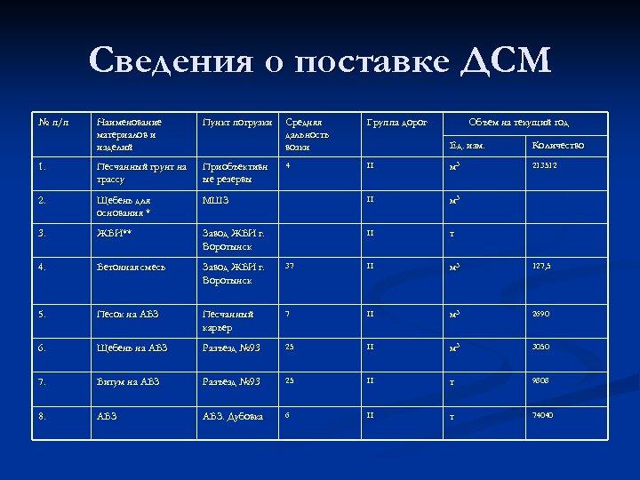 Сведения о поставке ДСМ № п/п Наименование материалов и изделий Пункт погрузки 1. Песчанный