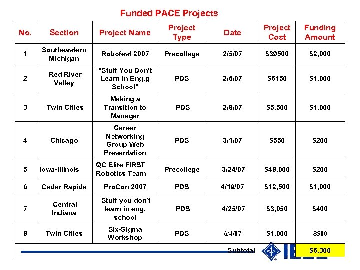 Funded PACE Projects No. Section Project Name Project Type Date Project Cost Funding Amount
