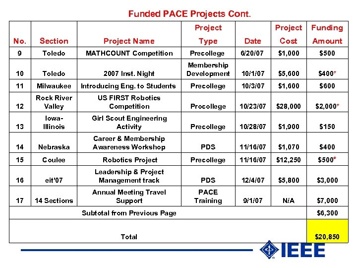Funded PACE Projects Cont. Project Funding No. Section Project Name Type Date Cost Amount