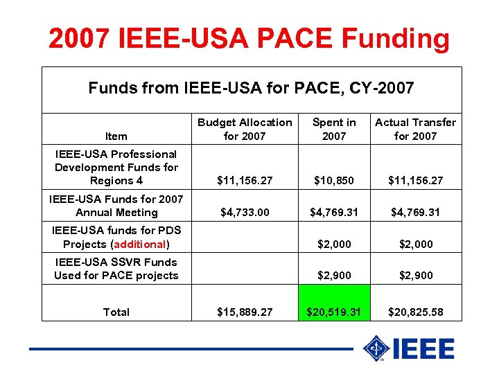 2007 IEEE-USA PACE Funding Funds from IEEE-USA for PACE, CY-2007 Budget Allocation Item for
