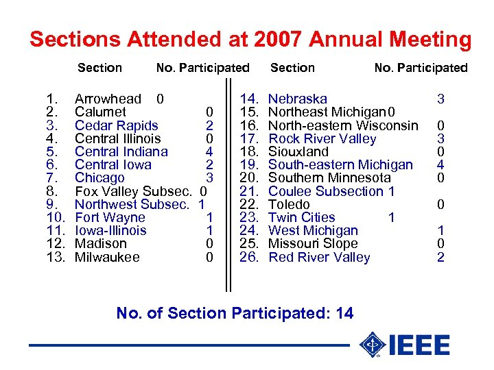 Sections Attended at 2007 Annual Meeting Section 1. 2. 3. 4. 5. 6. 7.