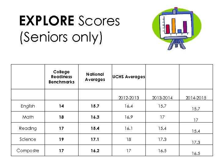 EXPLORE Scores (Seniors only) College Readiness Benchmarks National Averages UCHS Averages 2012 -2013 -2014