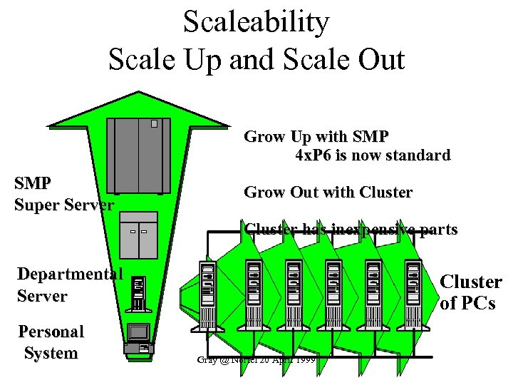 Scaleability Scale Up and Scale Out Grow Up with SMP 4 x. P 6
