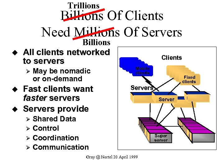 Trillions Billions Of Clients Need Millions Of Servers u Billions All clients networked to