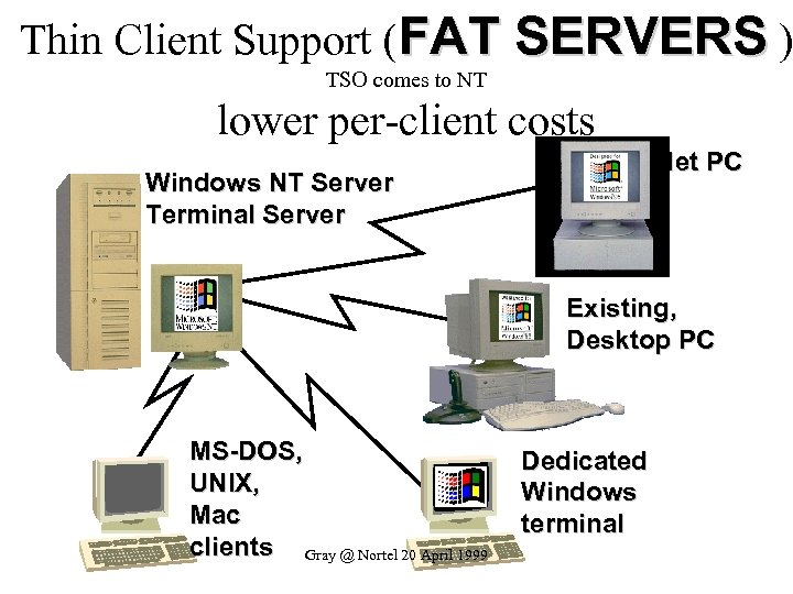 Thin Client Support (FAT SERVERS ) TSO comes to NT lower per-client costs Net