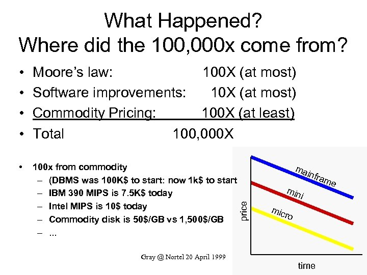 What Happened? Where did the 100, 000 x come from? • • Moore's law: