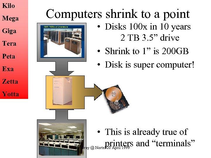 Kilo Mega Giga Tera Peta Exa Computers shrink to a point • Disks 100