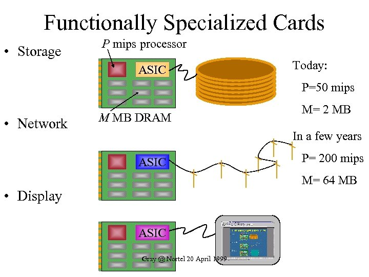 Functionally Specialized Cards • Storage P mips processor ASIC Today: P=50 mips • Network