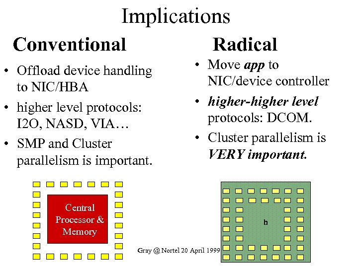 Implications Conventional Radical • Offload device handling to NIC/HBA • higher level protocols: I