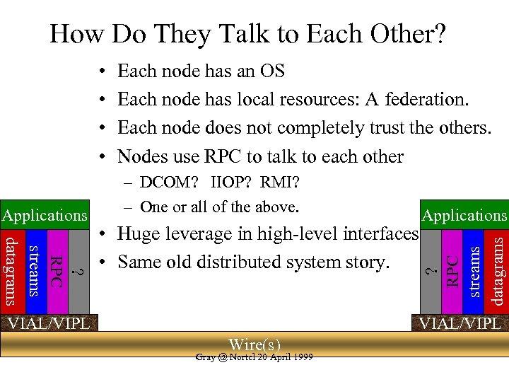 How Do They Talk to Each Other? • • – DCOM? IIOP? RMI? –