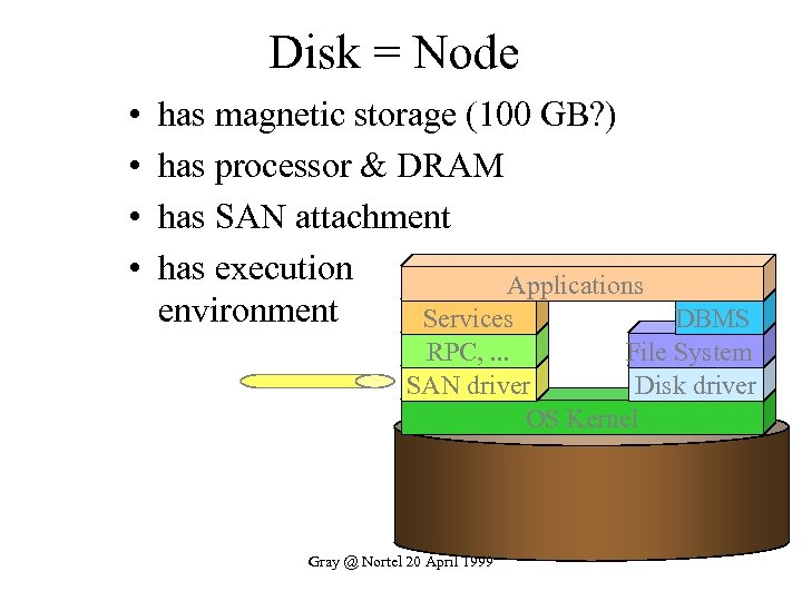 Disk = Node • • has magnetic storage (100 GB? ) has processor &