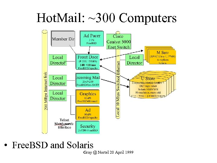 Hot. Mail: ~300 Computers • Free. BSD and Solaris Gray @ Nortel 20 April