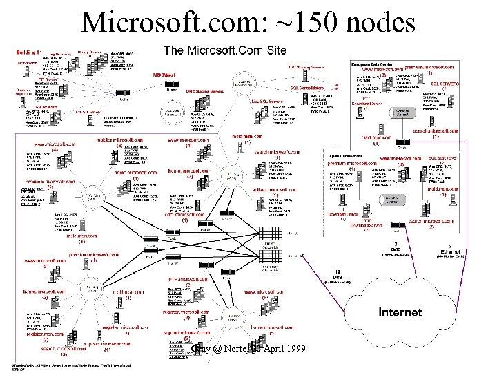 Microsoft. com: ~150 nodes Gray @ Nortel 20 April 1999
