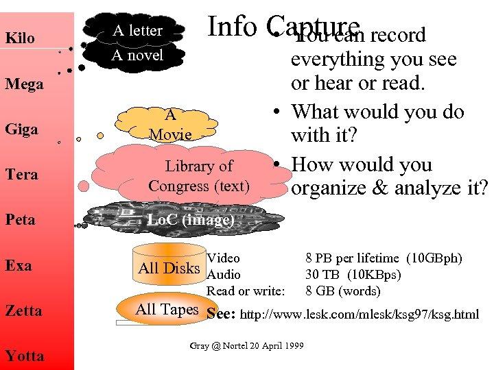 Kilo Info Capture record • You can A letter A novel Mega Giga A
